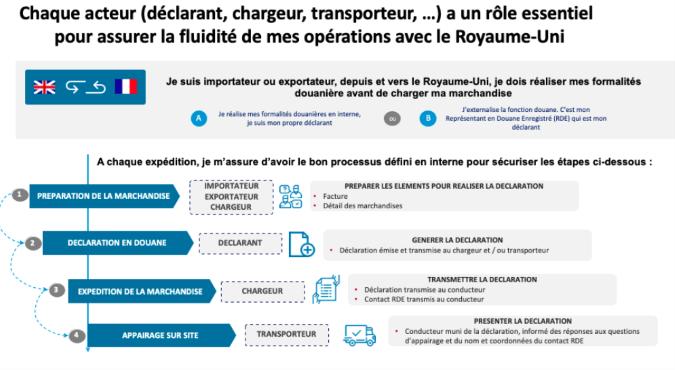 role acteurs operation douaniere