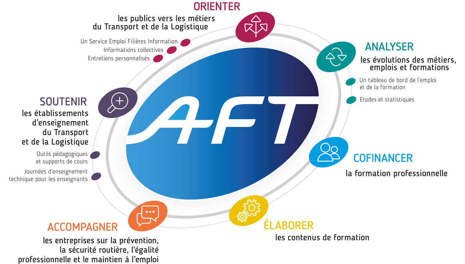 Galaxie des Actions de l'AFT