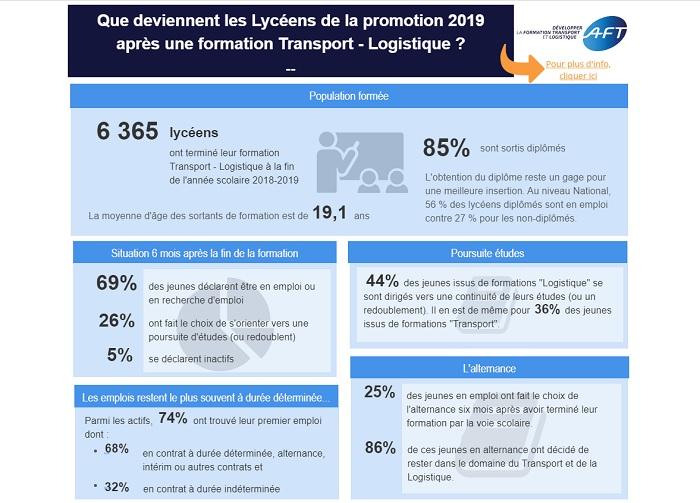Résultats des Formations Transport Logistique de 2011 à 2019
